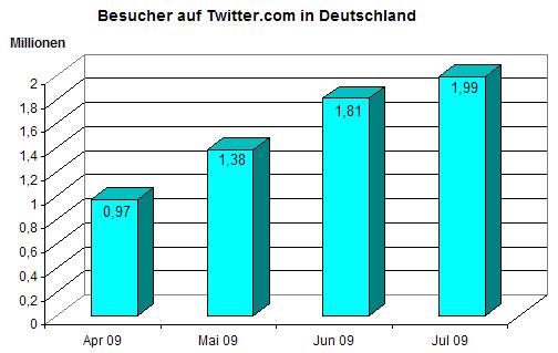 A-twitter-statistiken2