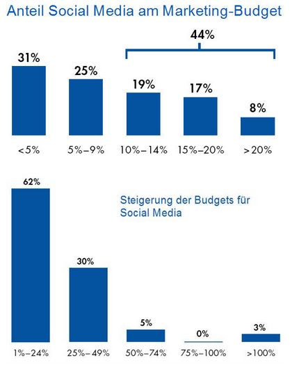 Studie_social media_budgets