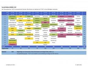 Themenkarriere E10: Nutzerbeiträge - begleitendes Kontext-Ranking.