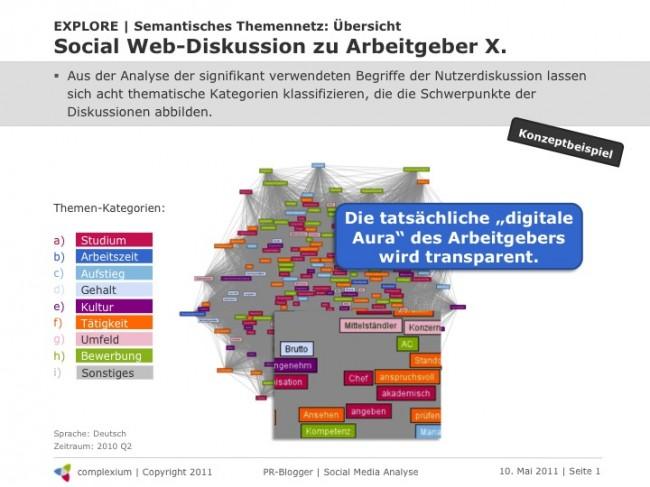 Abb. 1: Social Media Analyse: Semantisches Themennetz einer Zielgruppendiskussion