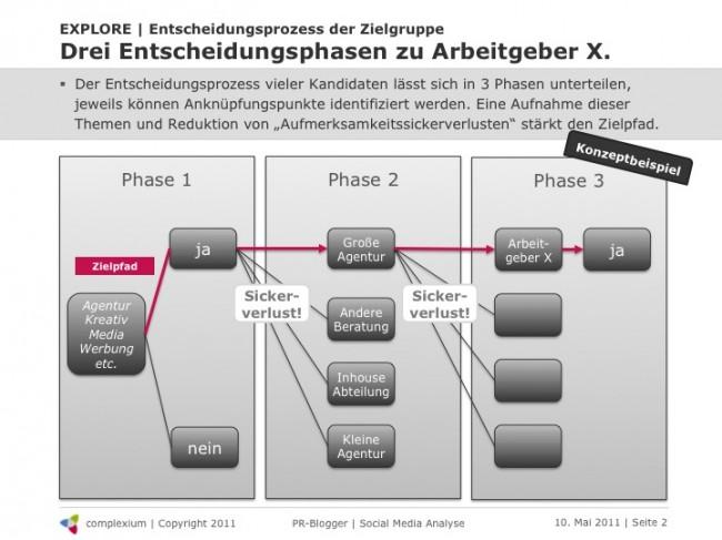 Abb. 2: Social Media Analyse: Beispielhafter Entscheidungsprozess von Kandidaten.