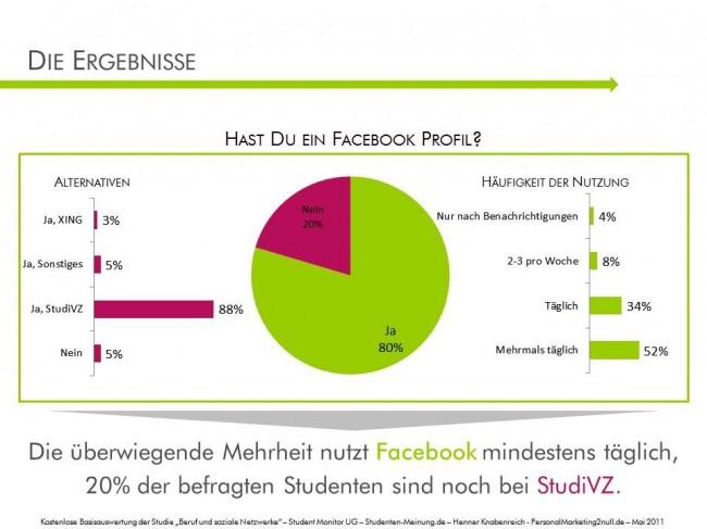 80 % der Befragten haben ein Facebook-Profil