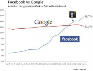 FacebookvsGooglein DE