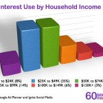 Pinterest Household Income