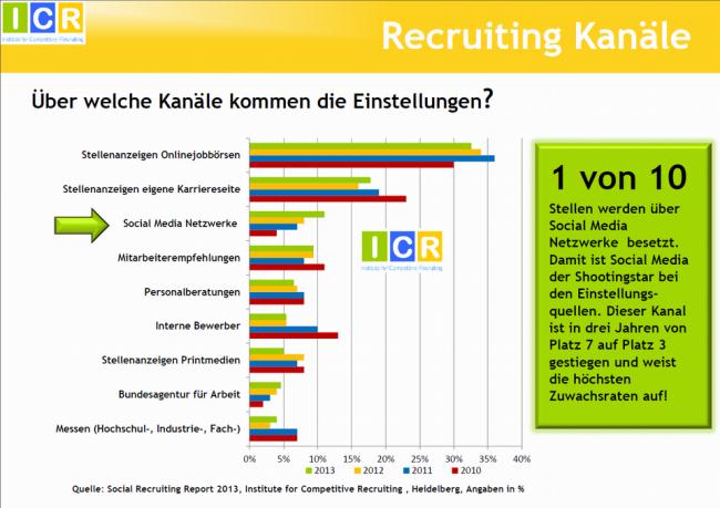 SocialMediaRecruitingReport2013_Einstellungsquellen_2