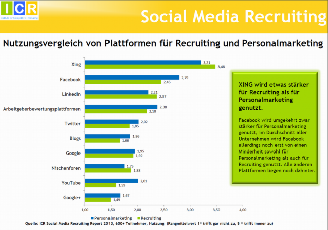 SocialMediaRecruitingReport2013_Recruiting_vs_Personalmarketing