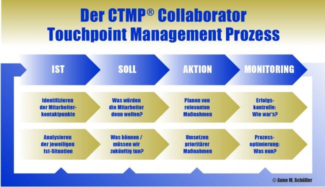 Der CTMP® Collaborator Touchpoint Management Prozess, entwickelt von Anne M. Schüller