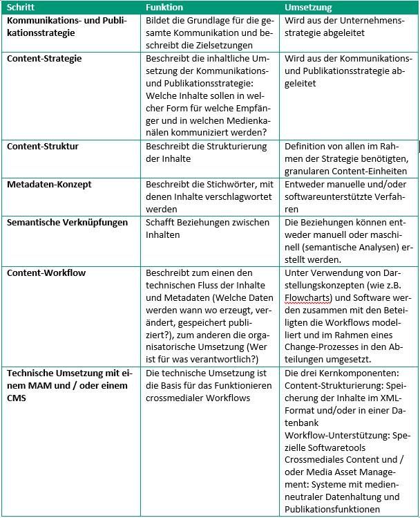 Tabelle 1_Von der Strategie zur IT-Umsetzung