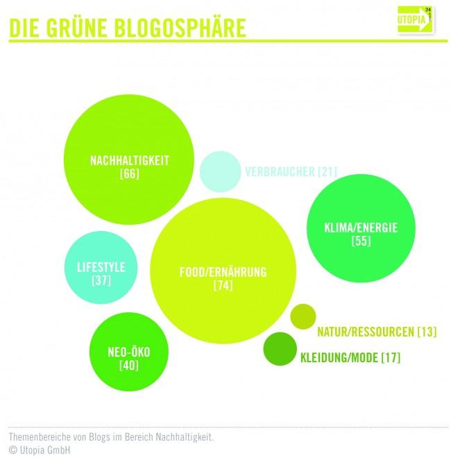 gruene Blogosphaere