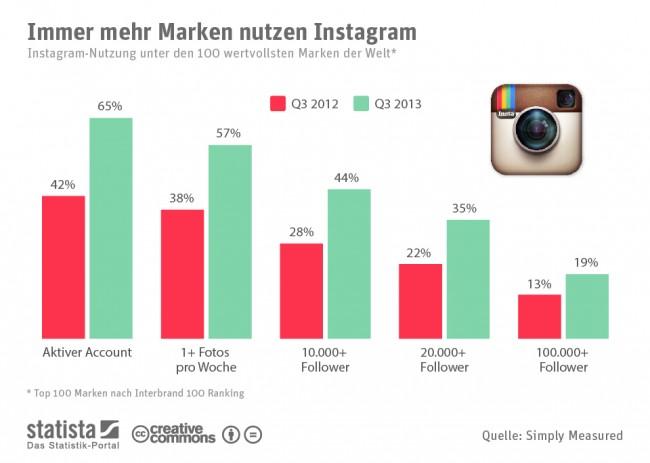 infografik_1739_Instagram_Nutzung_unter_Marken_n