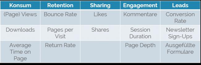 Content Analyse Kennzahlen
