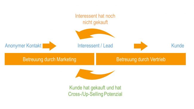 Leadgenerierung Marketing Vertrieb