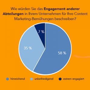 Content Marketing in B2B Unternehmen